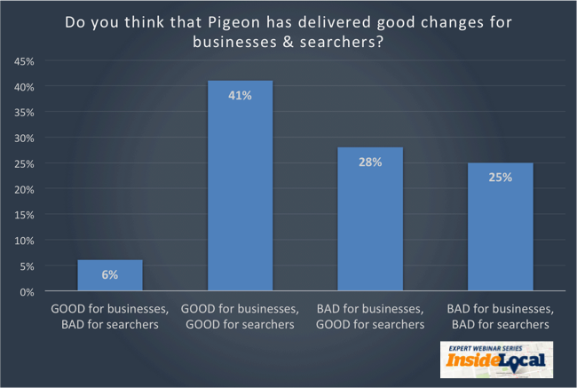 Chart-1-Pigeon-good-for-searchers