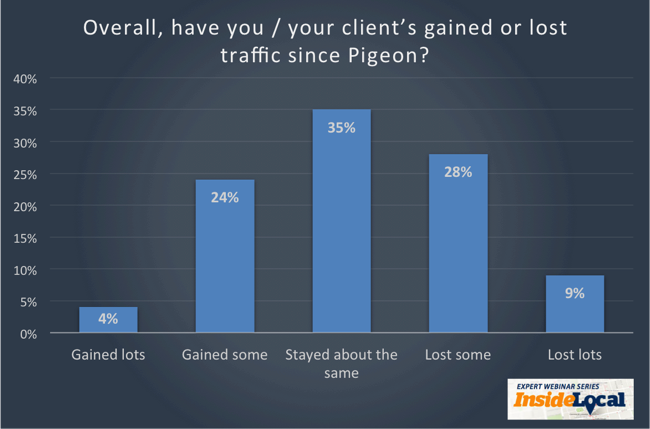 Chart-3-Impact-on-Site-Traffic