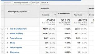 shopping-campaigns-report-google-analytics