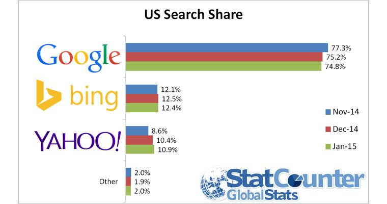 search-market-share
