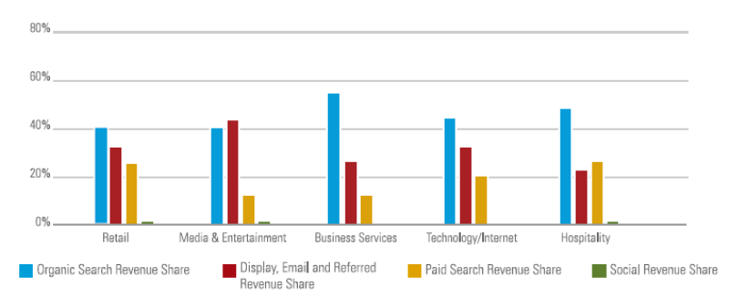 BrightEdge-traffic-study-revenue-by-industry