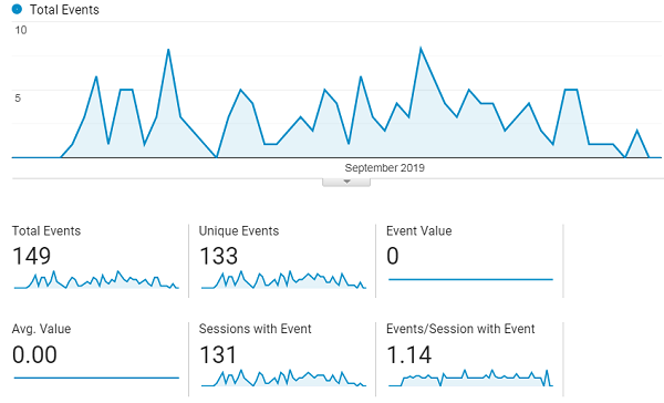 google analytics events a